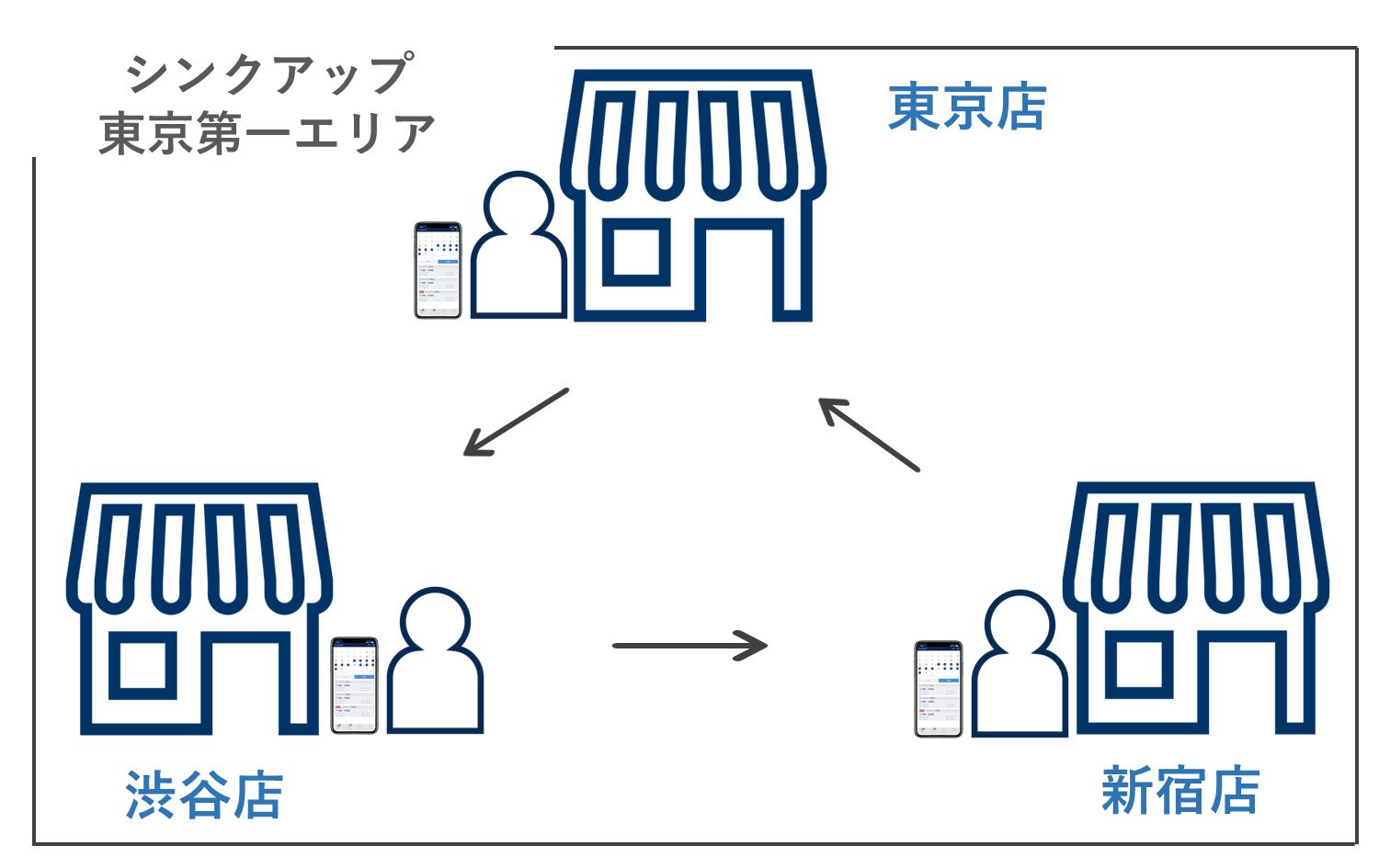 店舗間ヘルプ (1)