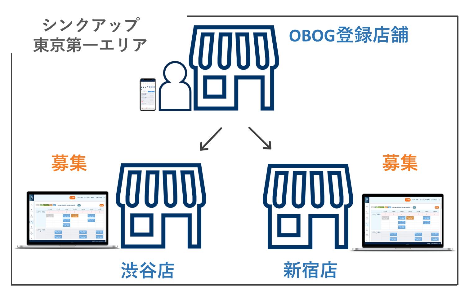 OBOG活用 (1)